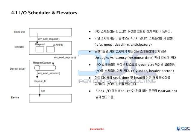 - Internal Use Only - 4.1 I/O Scheduler & Elevators  I/O 스케쥴러는 디스크의 I/O를 효율화 하기 위한 기능이다.  커널 2.6에서는 기본적으로 4가지 형태의 스케쥴러를 ...