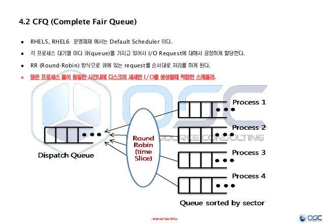 - Internal Use Only - 4.2 CFQ (Complete Fair Queue)  RHEL5, RHEL6 운영체제 에서는 Default Scheduler 이다.  각 프로세스 대기열 마다 큐(queue)...