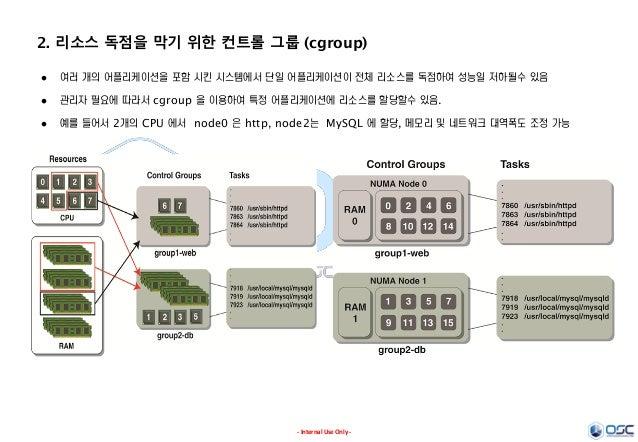 - Internal Use Only - 2. 리소스 독점을 막기 위한 컨트롤 그룹 (cgroup)  여러 개의 어플리케이션을 포함 시킨 시스템에서 단일 어플리케이션이 전체 리소스를 독점하여 성능일 저하될수 있음  관...