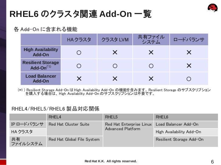 RHEL6 のクラスタ関連 Add-On 一覧各 Add-On に含まれる機能                                                                       共有ファイル      ...