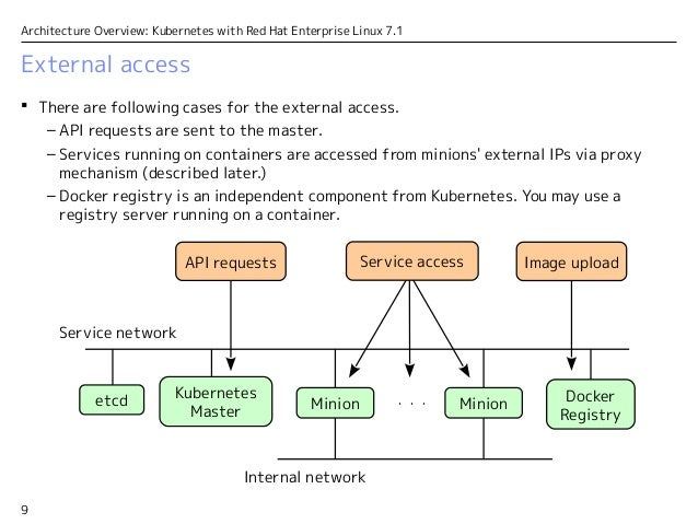 Architecture overview kubernetes with red hat enterprise for Architecture kubernetes