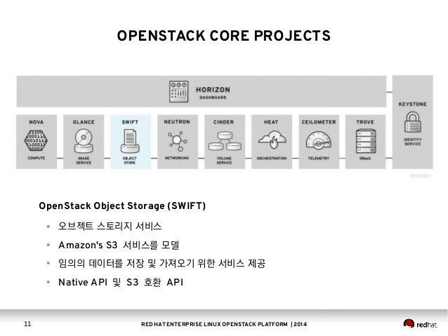 Red Hat Enterprise Linux Openstack Platform Overview