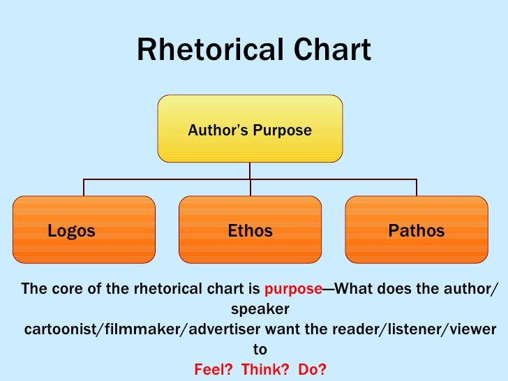 rhetorical analysis ethos pathos logos essay On ethos pathos logos the essay was written by the author with the aim of discussing the different cultures rhetorical analysis paper (ethos, pathos, and logos.