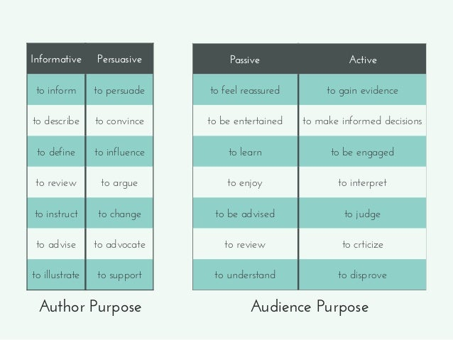 Author Purpose Audience Purpose Informative Persuasive to inform to persuade to describe to convince to define to influenc...
