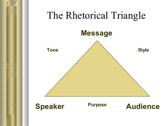 rhetorical triangle Rhetoric in management writing prepared by julia romberger for english 435 | 535 what will i discuss in this presentation the rhetorical triangle application to professional writing what is the rhetorical triangle.