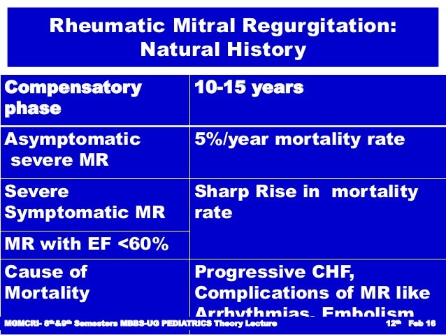 Rheumatic Mitral Regurgitation Natural History