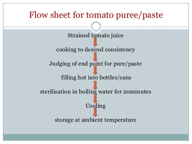 Tomato processing flow sheet for tomato ccuart Images