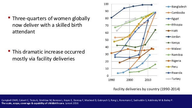 Facility deliveries by country (1990-2014)  Three-quarters of women globally now deliver with a skilled birth attendant C...