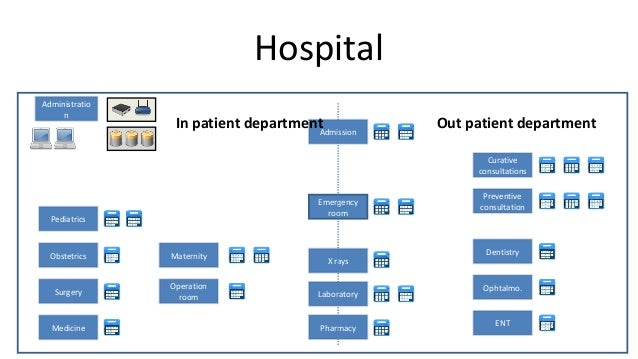 Outputs: medical history of the patient (EMR)