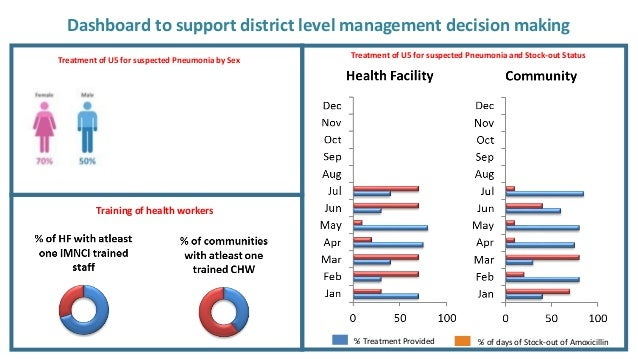 Dashboard to support district level management decision making % Treatment Provided % of days of Stock-out of Amoxicillin ...