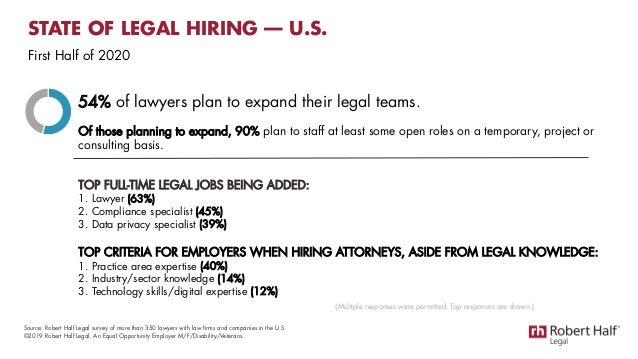 54% of lawyers plan to expand their legal teams. Of those planning to expand, 90% plan to staff at least some open roles o...