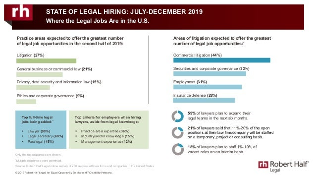 Only the top responses are shown. * Multiple responses were permitted. Source: Robert Half Legal online survey of 200 lawy...
