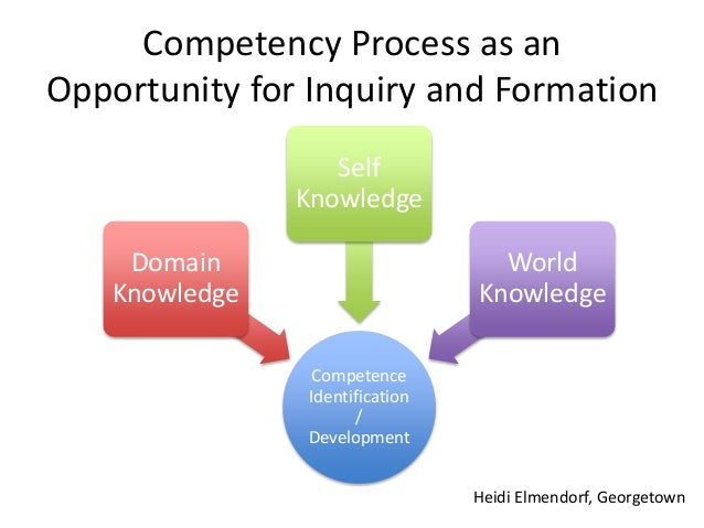 personal competencies Personal competency can be defined as your ability to make sense of your uniqueness each individual in this planet is unique in skill, talent and competency.