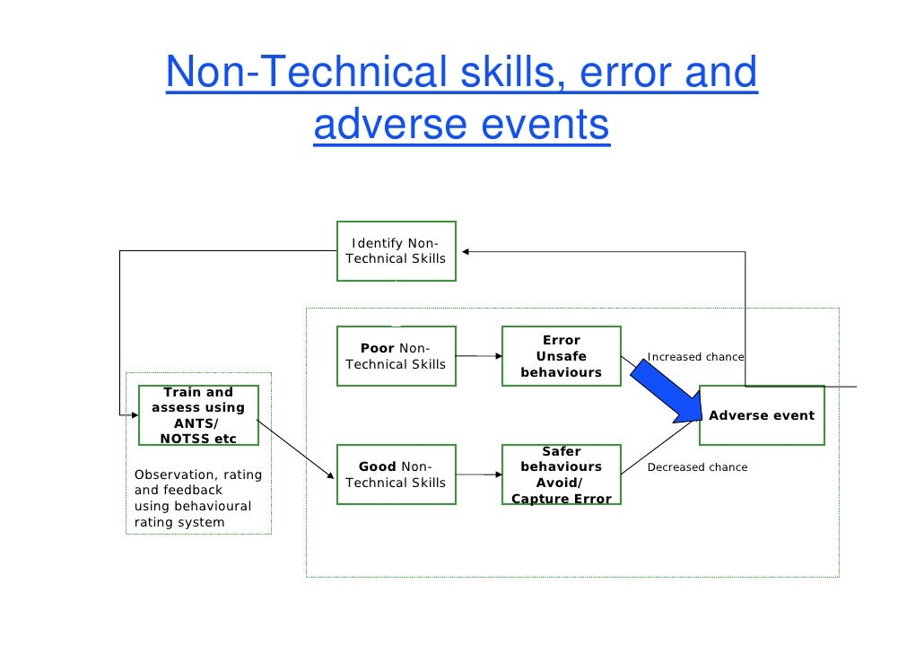human factors non technical skills and Non-technical skills for surgeons  observation and assessment of four categories of surgeons' non-technical  into human factors and the.