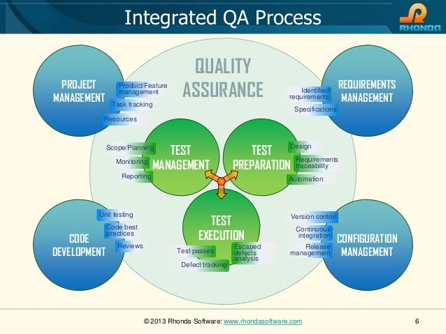 Rhonda Software Quality Assurance Services