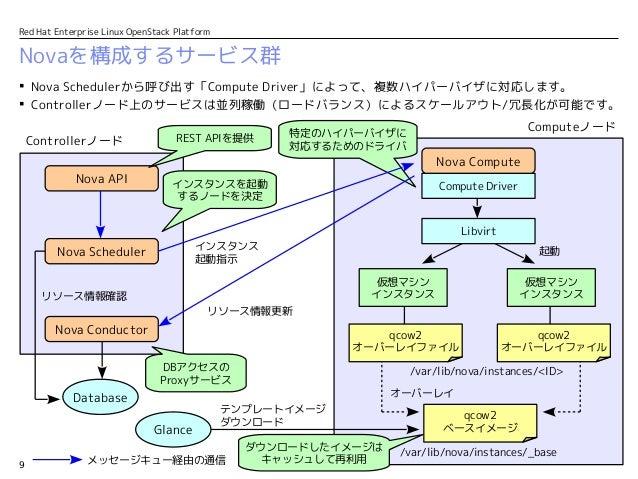 エンジニア向け夏期特別講座 〜 Red Hat OpenStack徹底解説! 第二部 OpenStackの内部構造