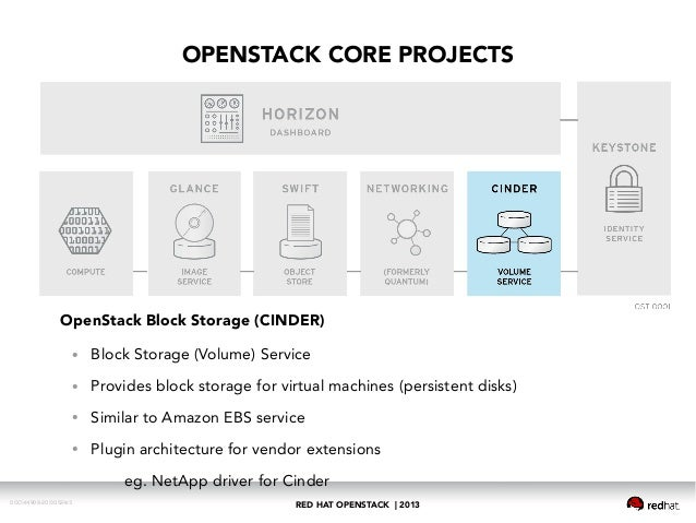 Red Hat Openstack Open Cloud Infrastructure