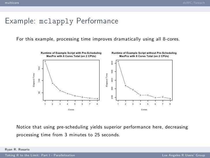 Runtime Of Example Script With Pre Scheduling Runtime Of Example Script  Without Pre Scheduling MacPro With 8 Cores Total ...