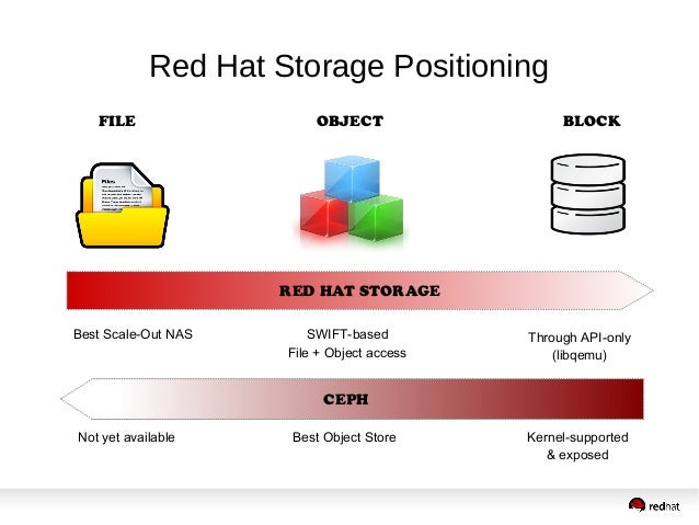 Red Hat Storage 2014 - Product(s) Overview