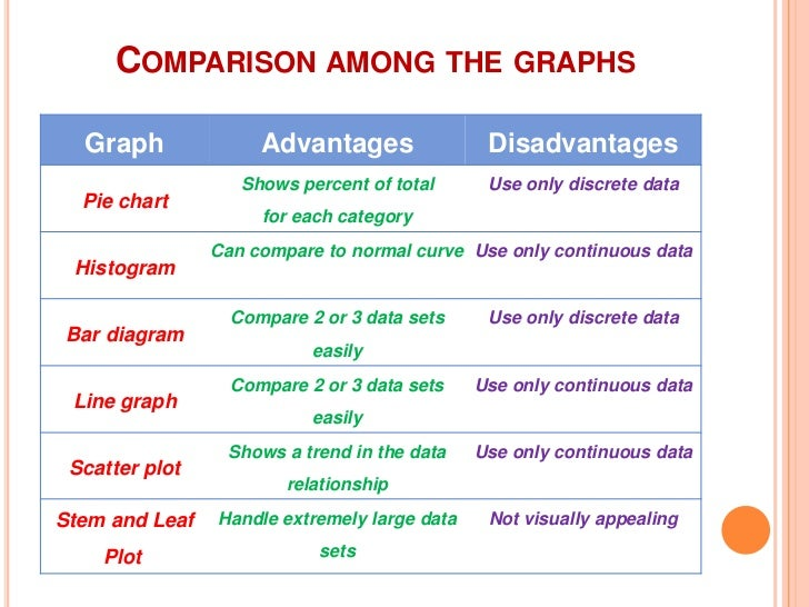 disadvantages and advantages of using each measure of central tendency The measures of central tendency are not adequate to describe data two data sets can have the same mean but they can be entirely different thus to describe data, one needs to know the extent of variability this is given by the measures of dispersion range, interquartile range, and standard .