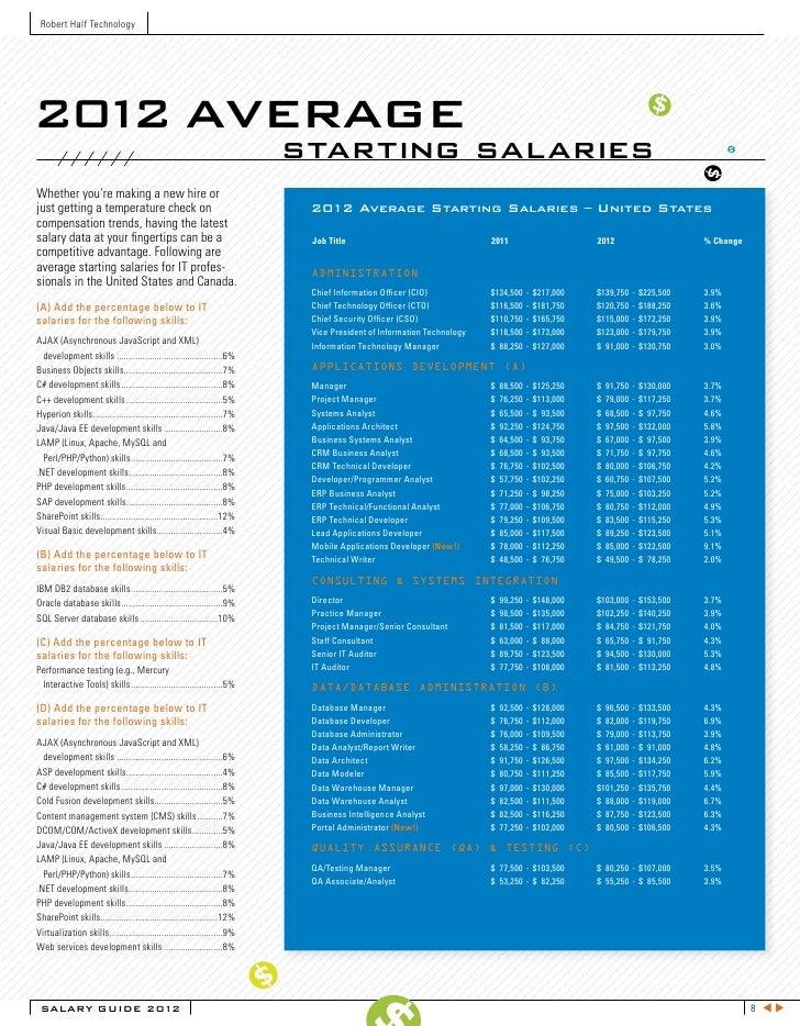 robert half technology salary guide canada