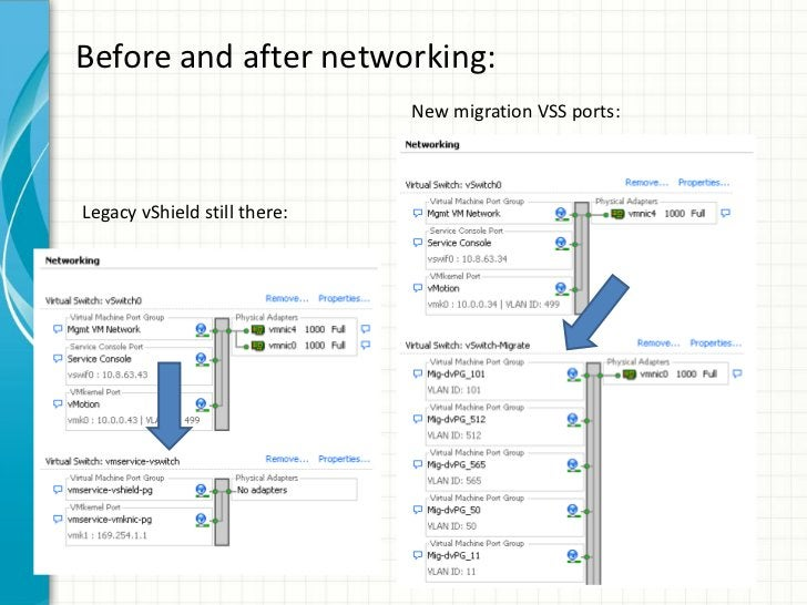 Before and after networking:                              New migration VSS ports:Legacy vShield still there: