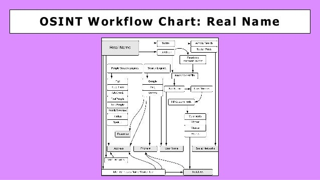 OSINT Workflow Chart: Real Name