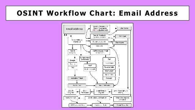 OSINT Workflow Chart: Email Address