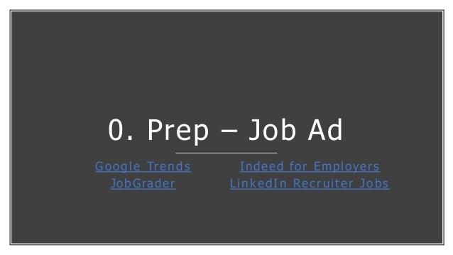 0. Prep – Job Ad Google Trends JobGrader Indeed for Employers LinkedIn Recruiter Jobs