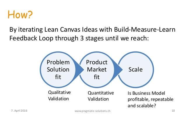 Build measure learn model