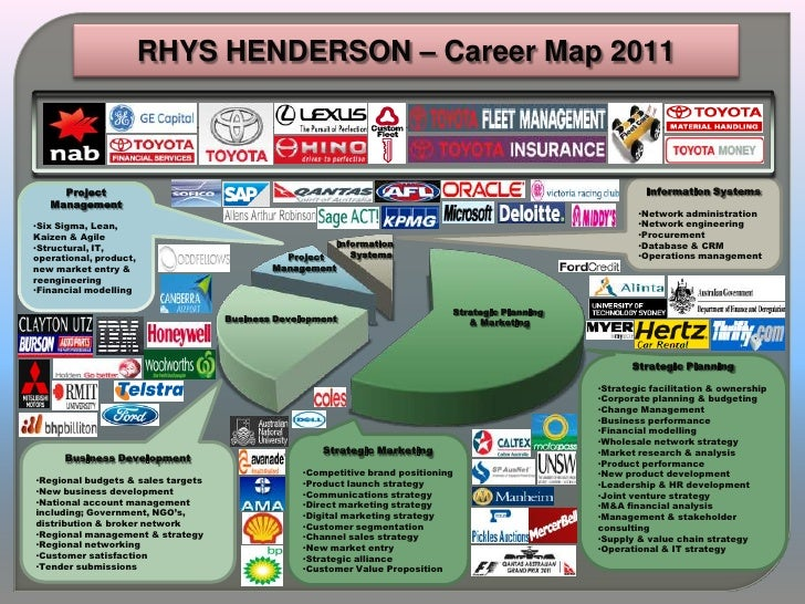 RHYS HENDERSON – Career Map 2011     Project                                                                              ...
