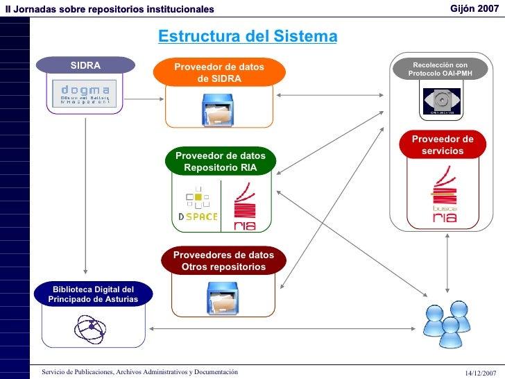 Proveedor de datos Repositorio RIA SIDRA Biblioteca Digital del Principado de Asturias Proveedor de datos de SIDRA Proveed...