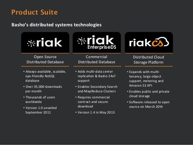 Riak CS Build Your Own Cloud Storage