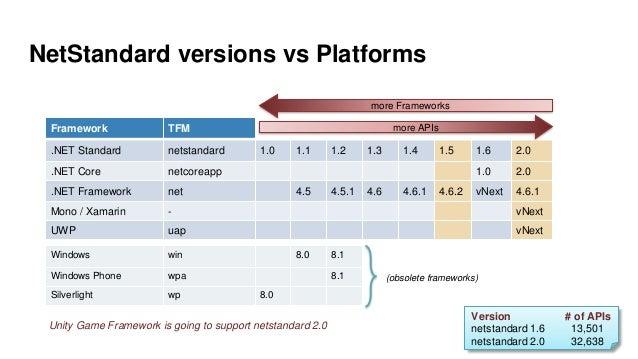 NetStandard versions vs Platforms Framework TFM .NET Standard netstandard 1.0 1.1 1.2 1.3 1.4 1.5 1.6 2.0 .NET Core netcor...