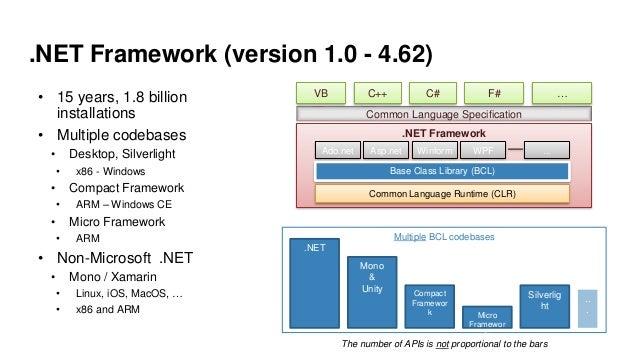 .NET Framework (version 1.0 - 4.62) • 15 years, 1.8 billion installations • Multiple codebases • Desktop, Silverlight • x8...