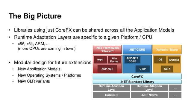 The Big Picture • Libraries using just CoreFX can be shared across all the Application Models • Runtime Adaptation Layers ...