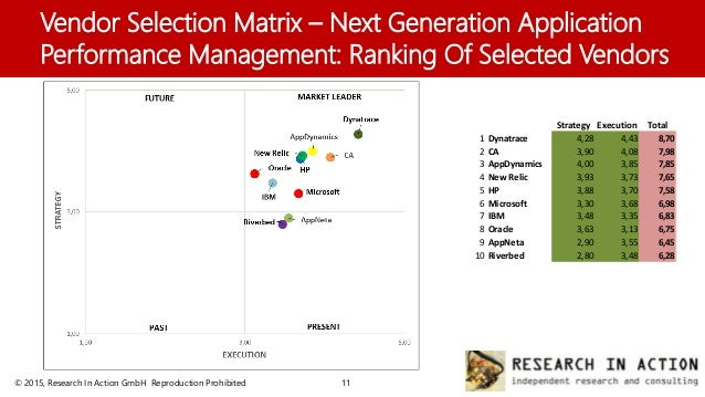 Vendor Selection Matrix – Next Generation Application Performance Ma…