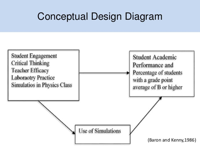 Impact Of Classroom Design On Teaching And Learning ~ School physics teachers class management laboratory