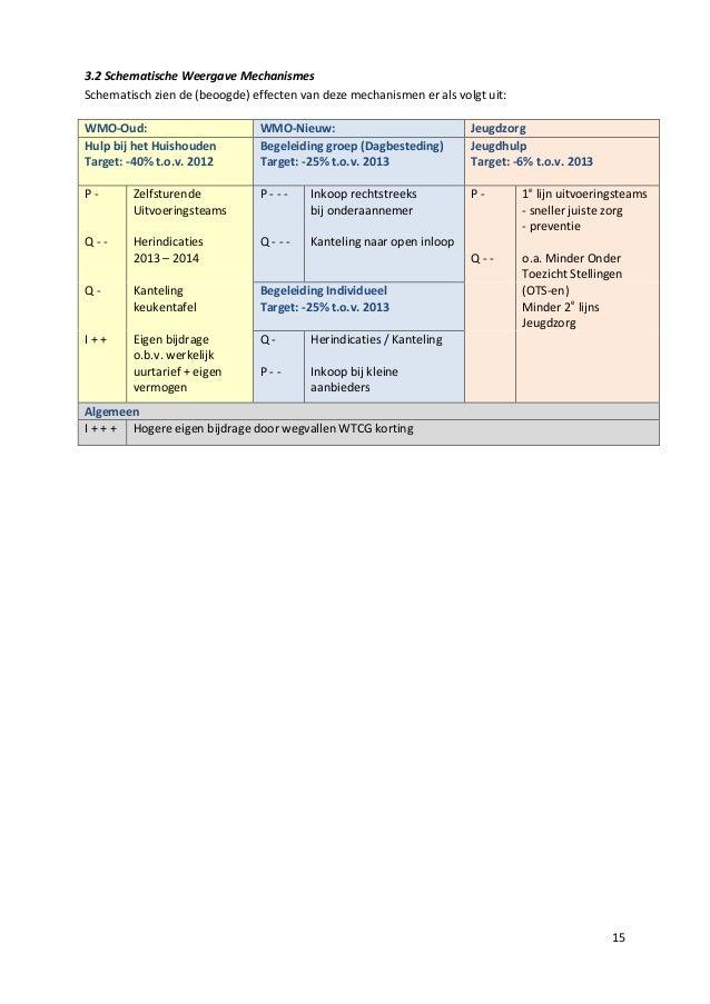 15 3.2 Schematische Weergave Mechanismes Schematisch zien de (beoogde) effecten van deze mechanismen er als volgt uit: WMO...