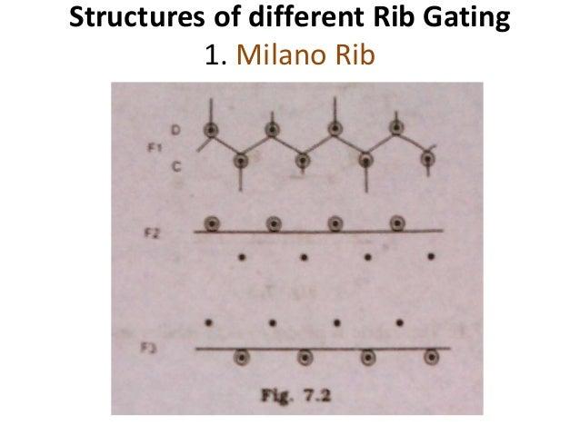 Knitting Loop Structure : A comprehensive study on rib circular knitting machine