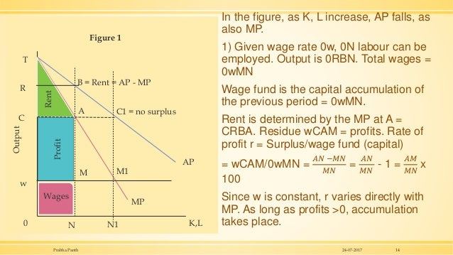 In the figure, as K, L increase, AP falls, as also MP. 1) Given wage rate 0w, 0N labour can be employed. Output is 0RBN. T...