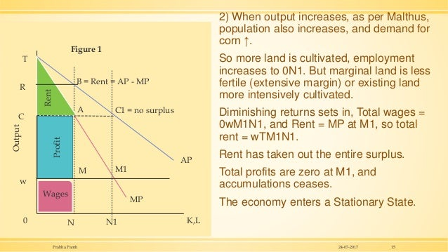 2) When output increases, as per Malthus, population also increases, and demand for corn ↑. So more land is cultivated, em...