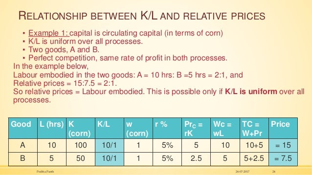 RELATIONSHIP BETWEEN K/L AND RELATIVE PRICES ▪ Example 1: capital is circulating capital (in terms of corn) ▪ K/L is unifo...