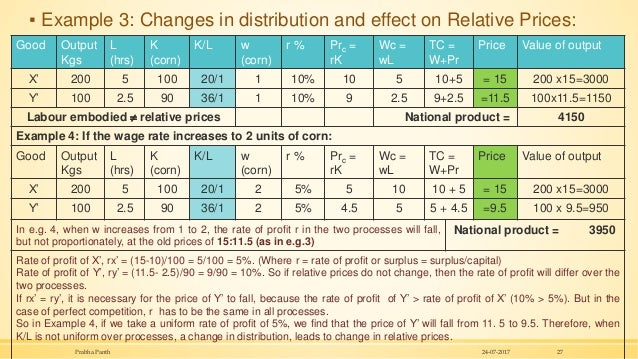 ▪ Example 3: Changes in distribution and effect on Relative Prices: 24-07-2017Prabha Panth 27 Good Output Kgs L (hrs) K (c...