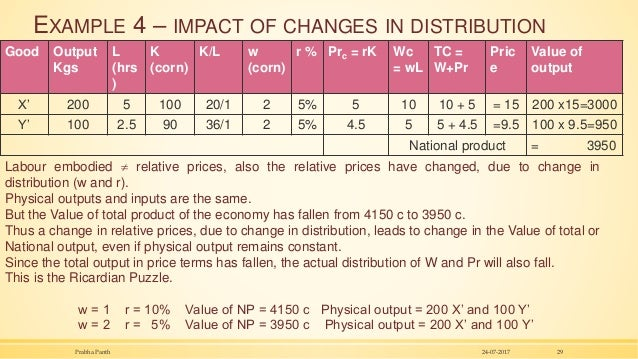EXAMPLE 4 – IMPACT OF CHANGES IN DISTRIBUTION Good Output Kgs L (hrs ) K (corn) K/L w (corn) r % Prc = rK Wc = wL TC = W+P...
