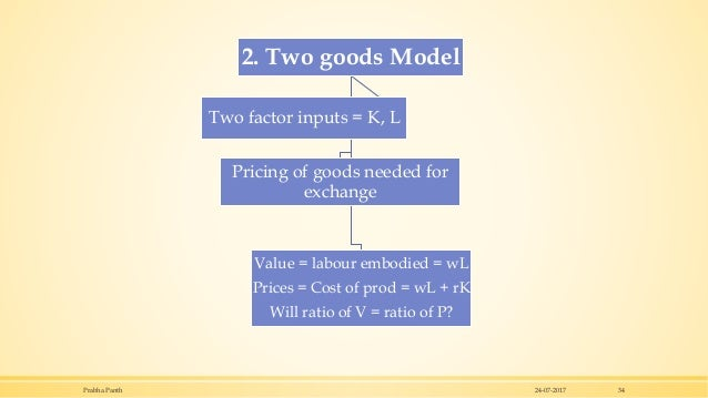 24-07-2017Prabha Panth 34 2. Two goods Model Pricing of goods needed for exchange Value = labour embodied = wL Prices = Co...