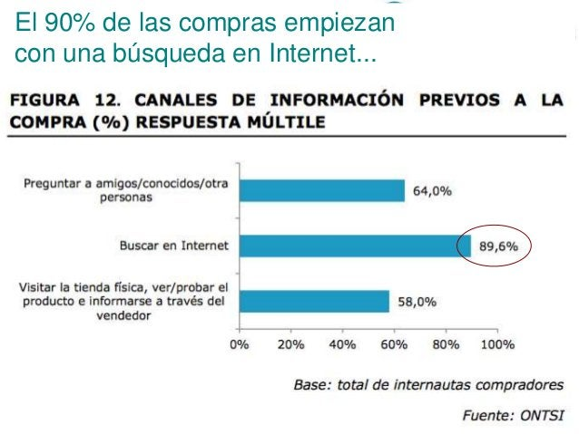 20 >>> AGENDA El 90% de las compras empiezan con una búsqueda en Internet...