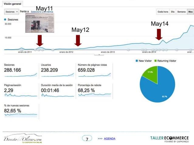 7 >>> AGENDA May12 May14 May11