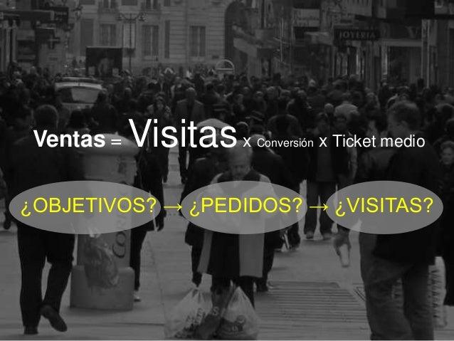 24 >>> AGENDA ¿OBJETIVOS? → ¿PEDIDOS? → ¿VISITAS? Ventas = Visitasx Conversión x Ticket medio