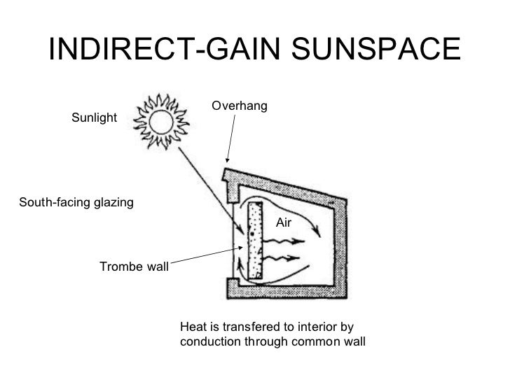 INDIRECT-GAIN SUNSPACE Sunlight South-facing glazing Air Overhang Heat is transfered to interior by conduction through com...